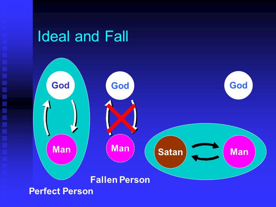 Ideal and Fall God Man Perfect Person God Man Fallen Person God Man Satan