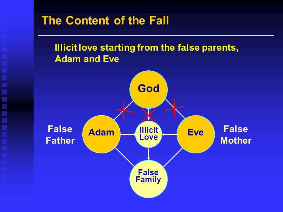 The Content of the Fall Illicit love starting from the false parents, Adam and Eve God Illicit Love False Family False Father False Mother EveAdam