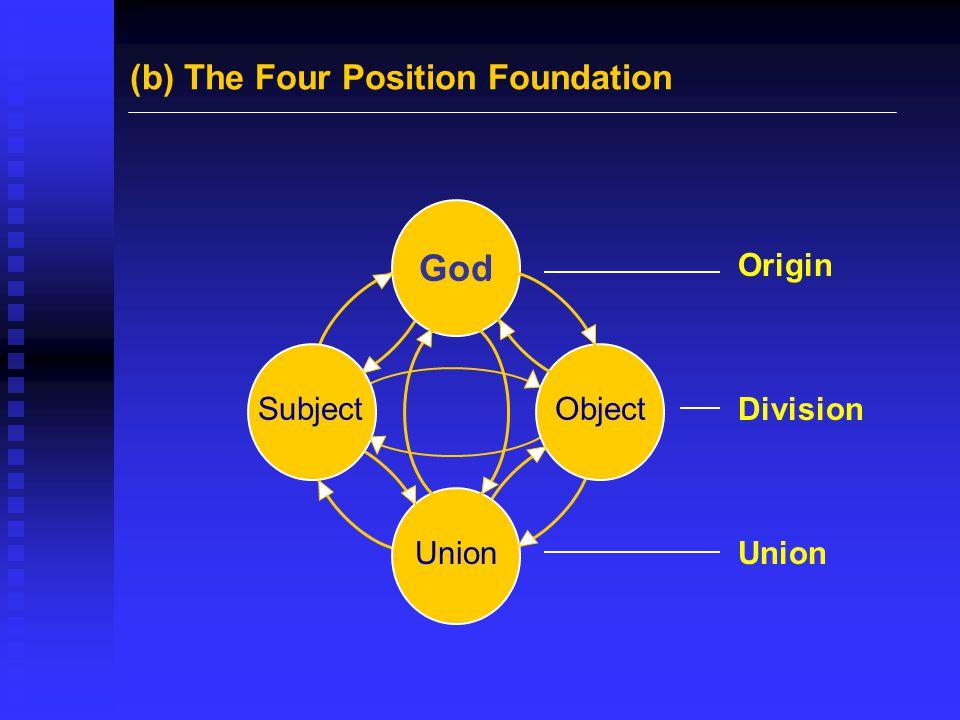 God ObjectSubject Union (b) The Four Position Foundation Origin Division Union