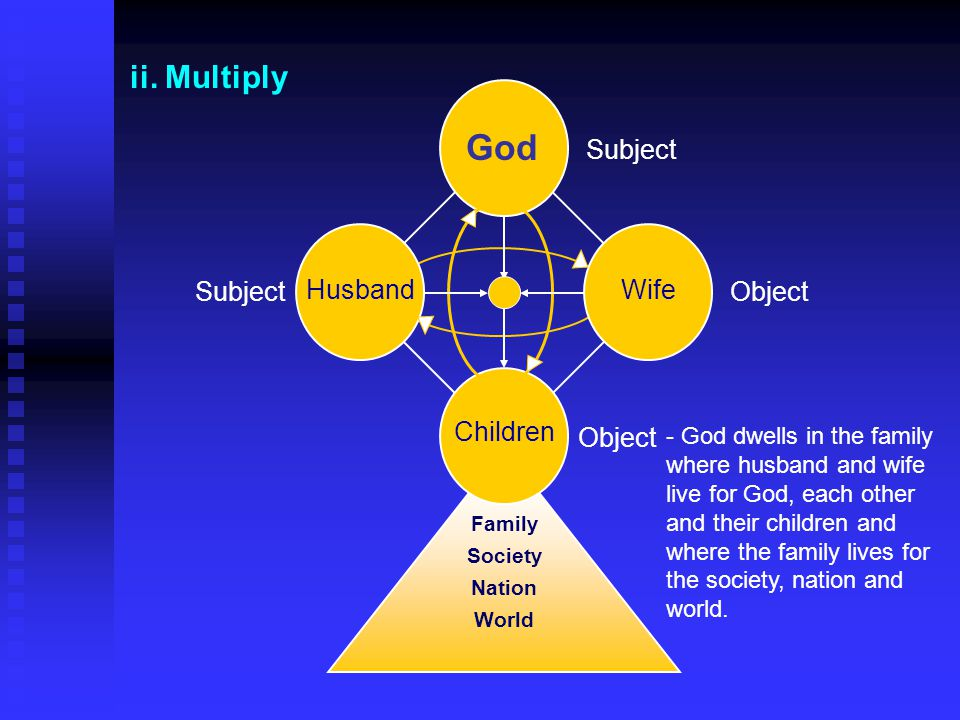 ii. Multiply Object - God dwells in the family where husband and wife live for God, each other and their children and where the family lives for the s