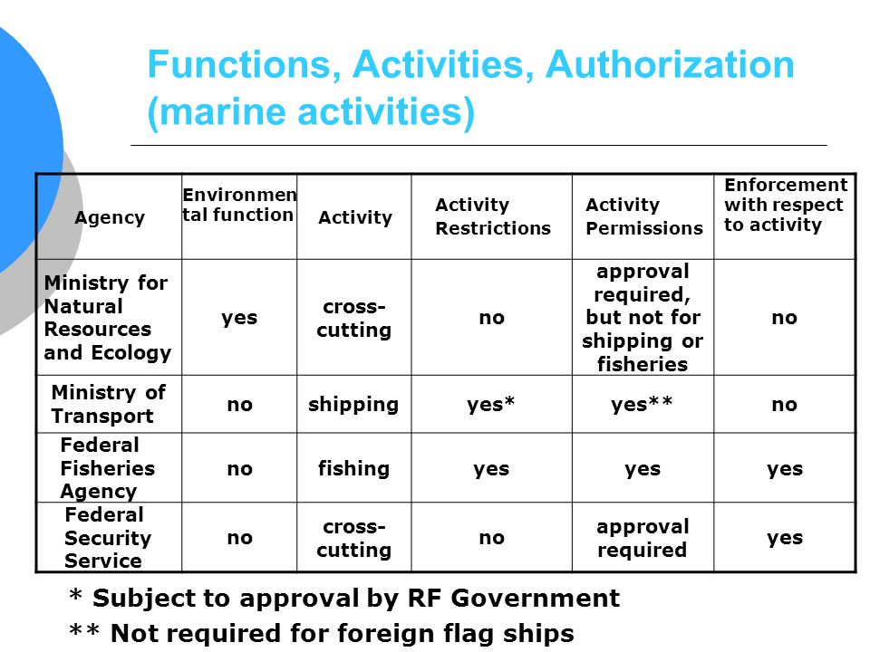 Functions, Activities, Authorization (marine activities) Agency Environmen tal function Activity Restrictions Activity Permissions Enforcement with re
