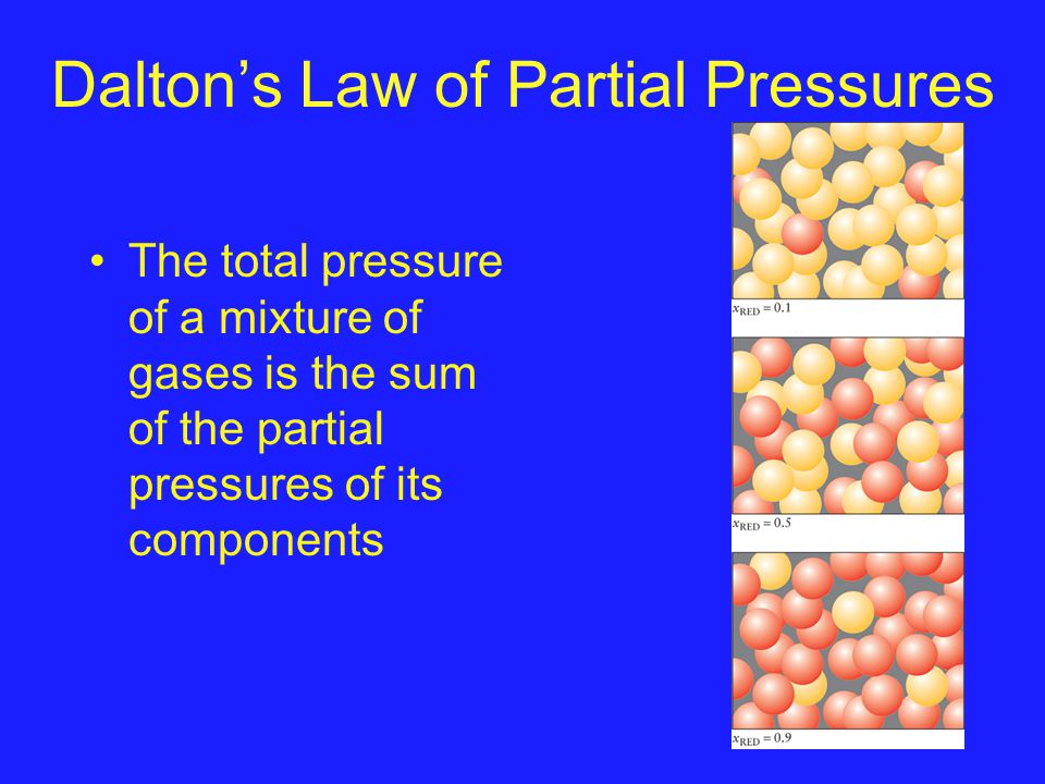 Daltons Law of Partial Pressures The total pressure of a mixture of gases is the sum of the partial pressures of its components