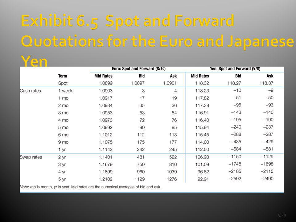 6-33 Exhibit 6.5 Spot and Forward Quotations for the Euro and Japanese Yen