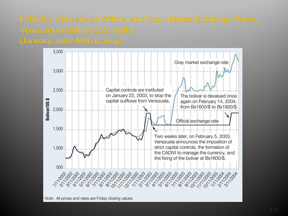 6-37 Exhibit 1 Venezuelan Official and Gray Market Exchange Rates, Venezuelan Bolivar/U.S. Dollar (January 2002–March 2004)