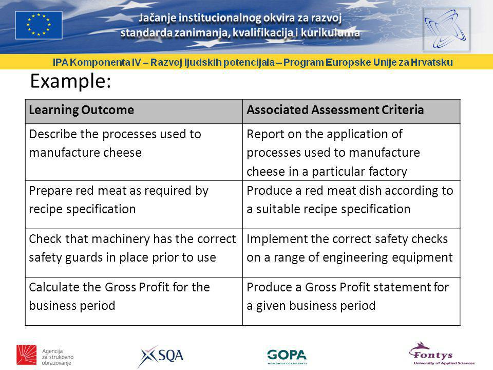 Example: Learning OutcomeAssociated Assessment Criteria Describe the processes used to manufacture cheese Report on the application of processes used to manufacture cheese in a particular factory Prepare red meat as required by recipe specification Produce a red meat dish according to a suitable recipe specification Check that machinery has the correct safety guards in place prior to use Implement the correct safety checks on a range of engineering equipment Calculate the Gross Profit for the business period Produce a Gross Profit statement for a given business period