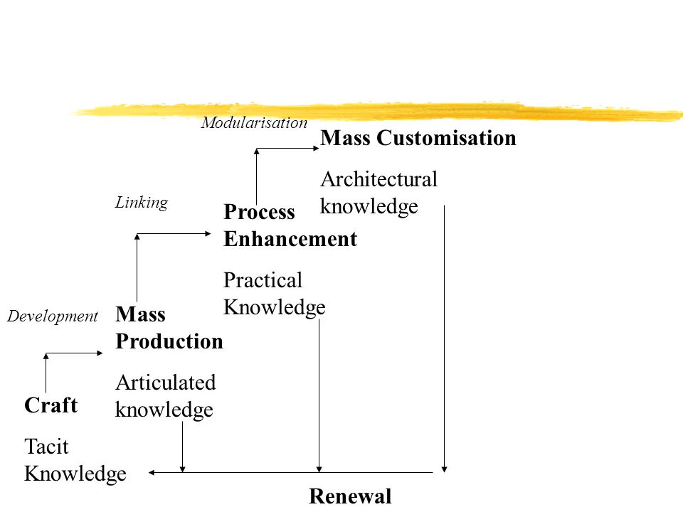Craft Tacit Knowledge Mass Production Articulated knowledge Process Enhancement Practical Knowledge Mass Customisation Architectural knowledge Renewal
