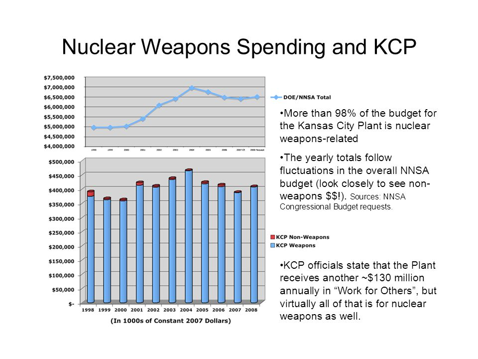 Nuclear Weapons Spending and KCP More than 98% of the budget for the Kansas City Plant is nuclear weapons-related The yearly totals follow fluctuations in the overall NNSA budget (look closely to see non- weapons $$!).