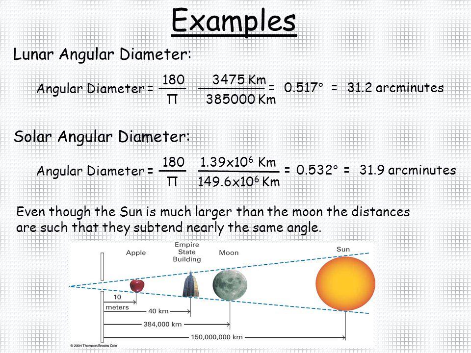 Examples Lunar Angular Diameter: Angular Diameter = 180 3475 Km Π385000 Km =0.517 ° =31.2 arcminutes Solar Angular Diameter: 149.6x10 6 Km Angular Dia