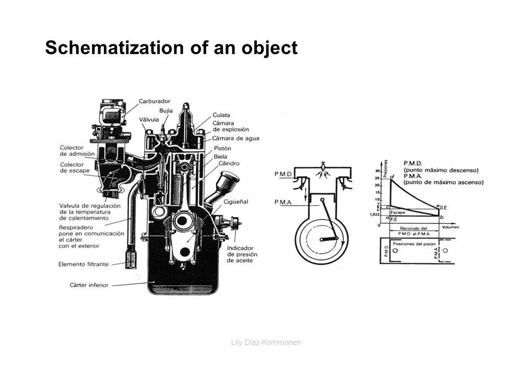 Lily Díaz-Kommonen Schematization of an object