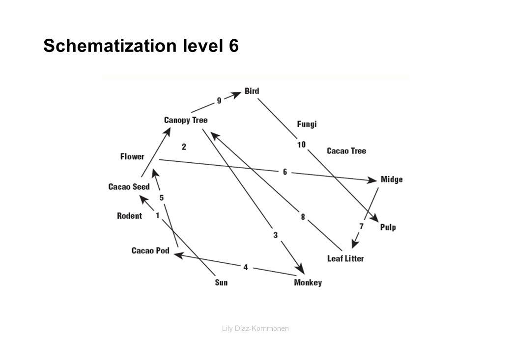 Lily Díaz-Kommonen Schematization level 6