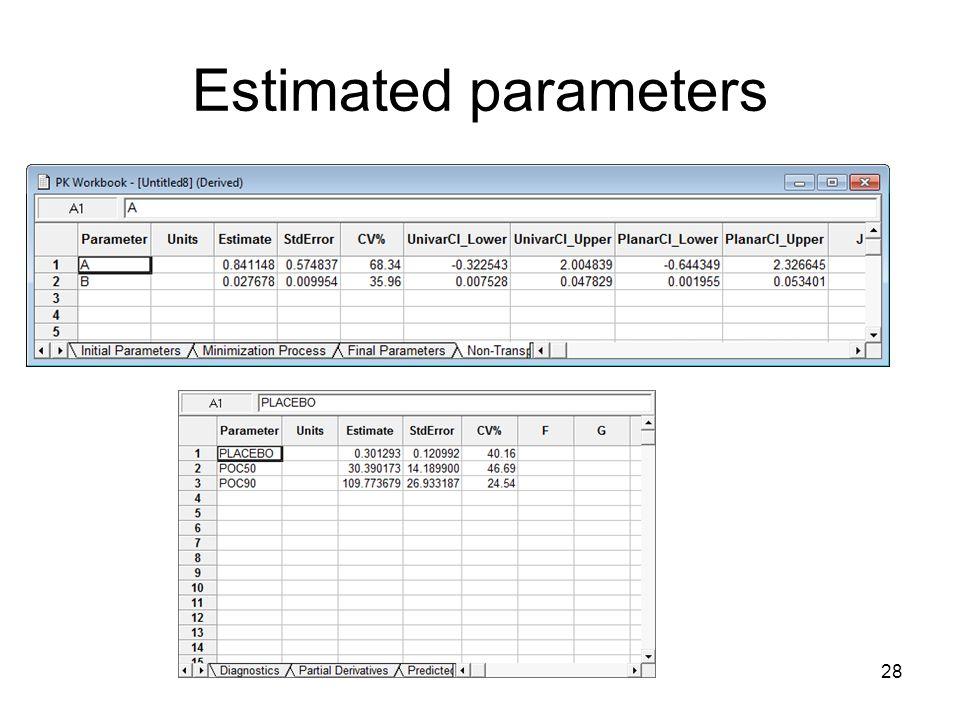 28 Estimated parameters