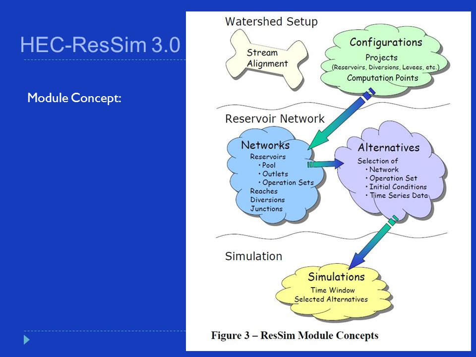 HEC-ResSim 3.0 The map basis, working with layers (ESRI Shape-file) source: DMÚ 25, DIBAVOD