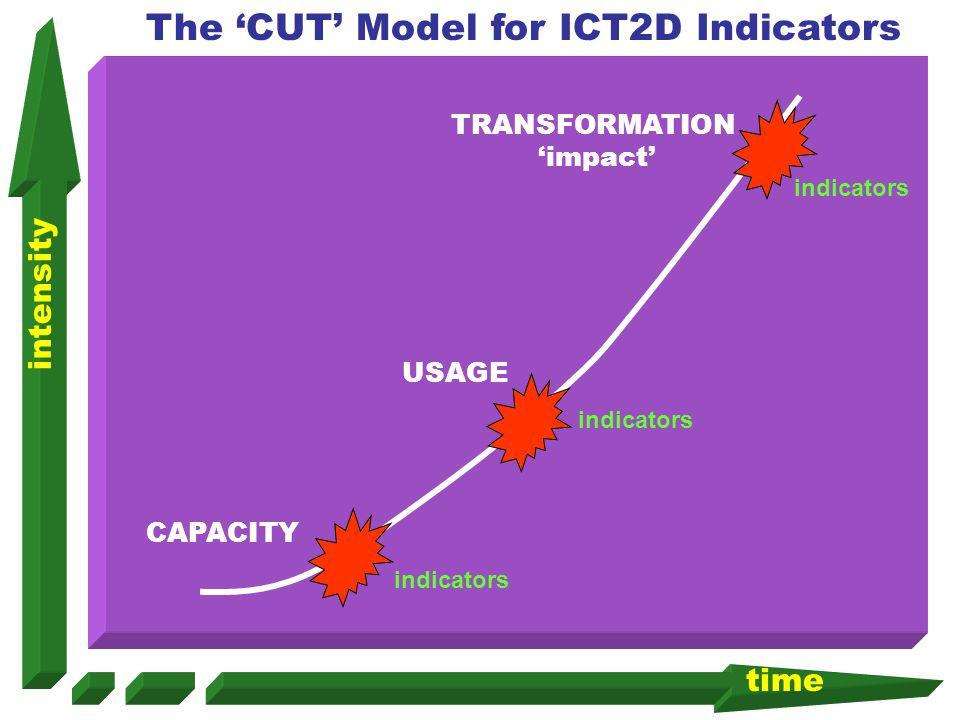 CAPACITY TRANSFORMATION impact USAGE The CUT Model for ICT2D Indicators time intensity indicators