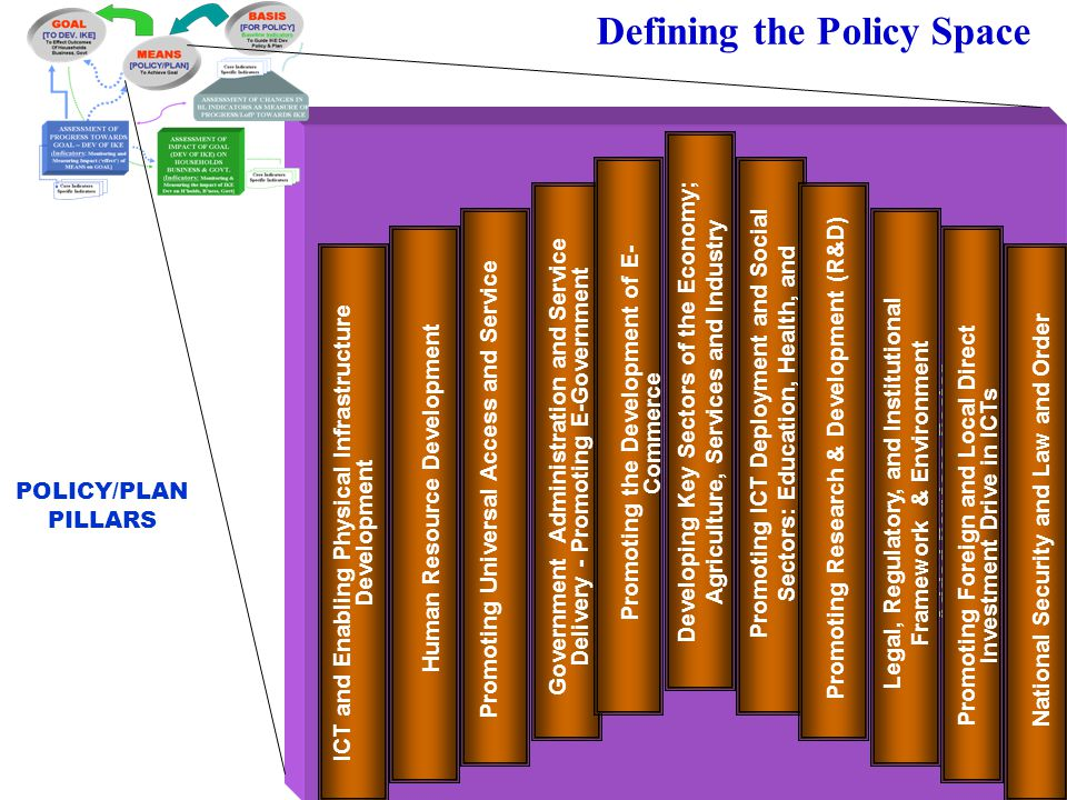 Defining the Policy Space Human Resource Development Developing a Globally Competitive Value- Added Services Sector Promoting Universal Access and Ser