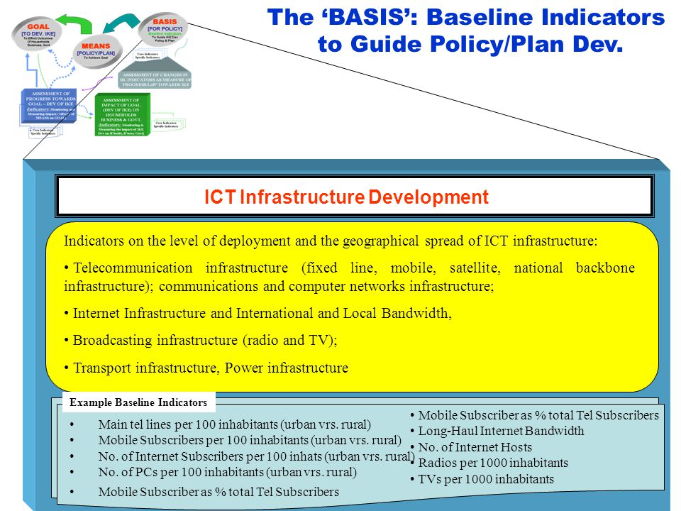 ICT Infrastructure Development Indicators on the level of deployment and the geographical spread of ICT infrastructure: Telecommunication infrastructu