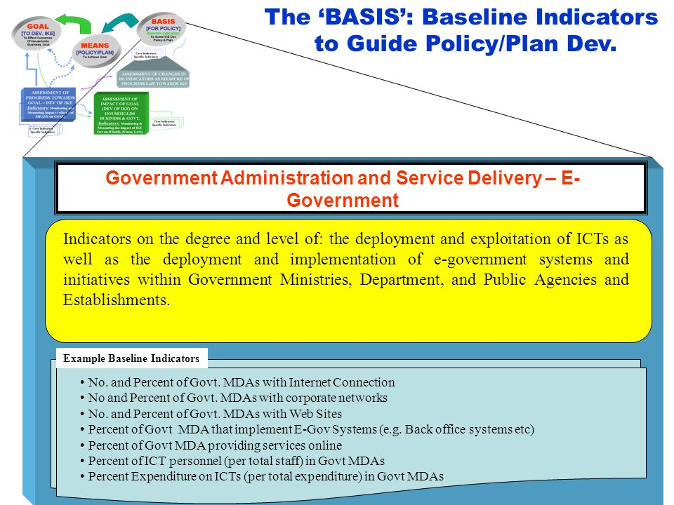 Government Administration and Service Delivery – E- Government Indicators on the degree and level of: the deployment and exploitation of ICTs as well