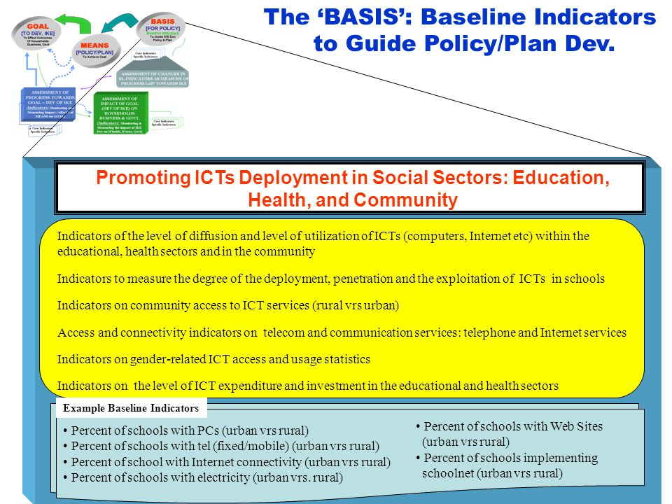 Promoting ICTs Deployment in Social Sectors: Education, Health, and Community Indicators of the level of diffusion and level of utilization of ICTs (c