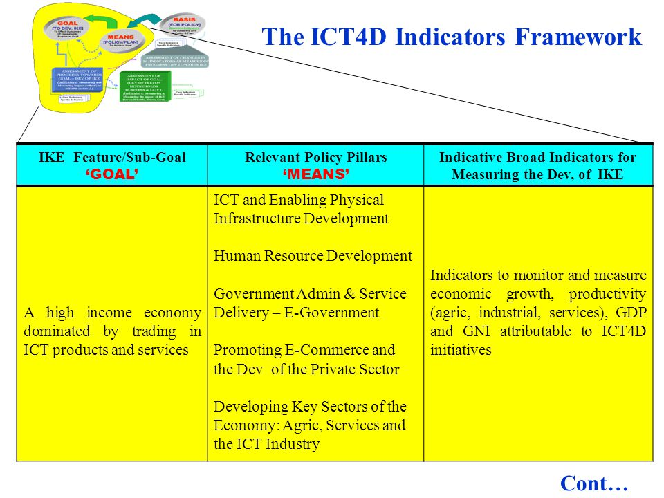 IKE Feature/Sub-Goal GOAL Relevant Policy Pillars MEANS Indicative Broad Indicators for Measuring the Dev, of IKE A high income economy dominated by t