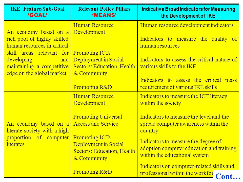 IKE Feature/Sub-Goal GOAL Relevant Policy Pillars MEANS Indicative Broad Indicators for Measuring the Development of IKE An economy based on a rich po
