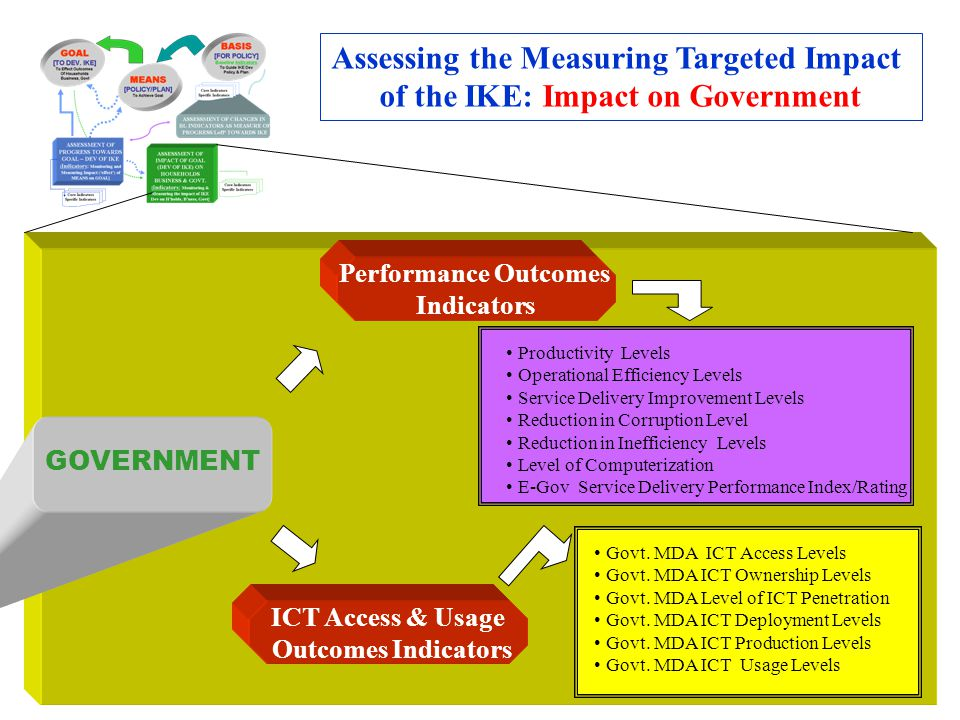 Performance Outcomes Indicators ICT Access & Usage Outcomes Indicators Assessing the Measuring Targeted Impact of the IKE: Impact on Government GOVERN