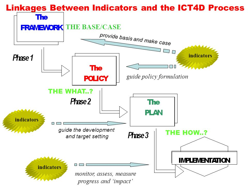 Linkages Between Indicators and the ICT4D Process indicators monitor, assess, measure progress and impact indicators THE HOW..? THE WHAT..? THE BASE/C