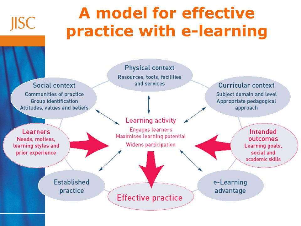 A model for effective practice with e-learning