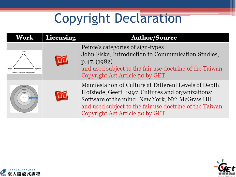 Copyright Declaration WorkLicensingAuthor/Source Peirces categories of sign-types.