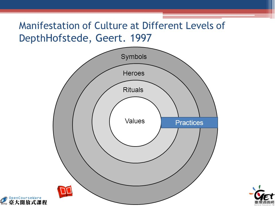 Manifestation of Culture at Different Levels of Depth Hofstede, Geert.