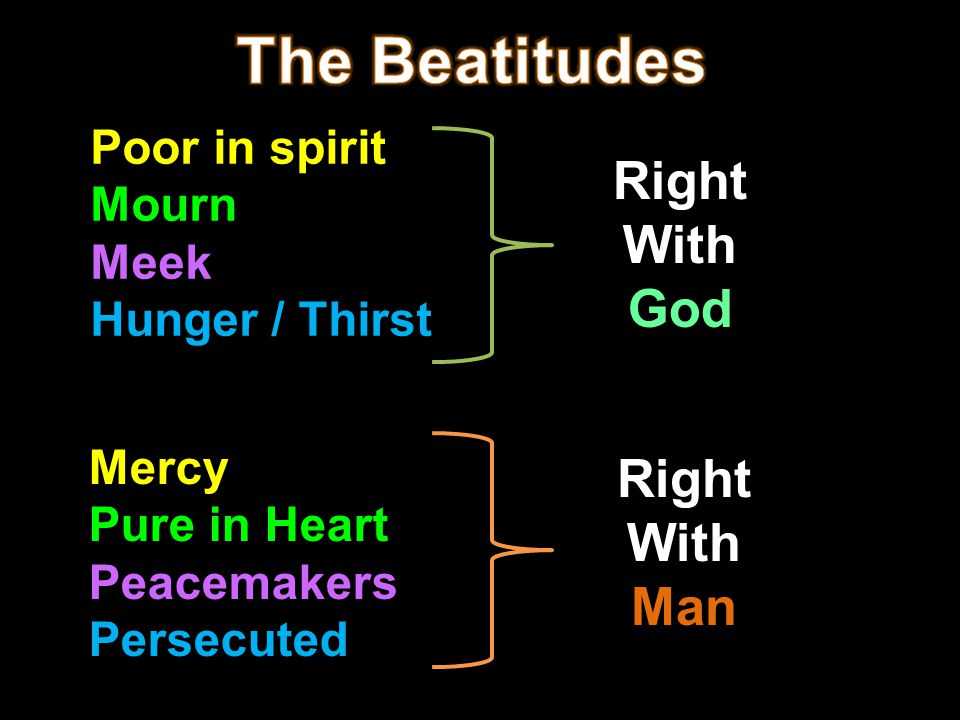 Right living 1.Introduces humility 2.Repentance 3.Meekness 4.Craving for righteousness 5.Mercy 6.Purity of heart 7.Peaceableness
