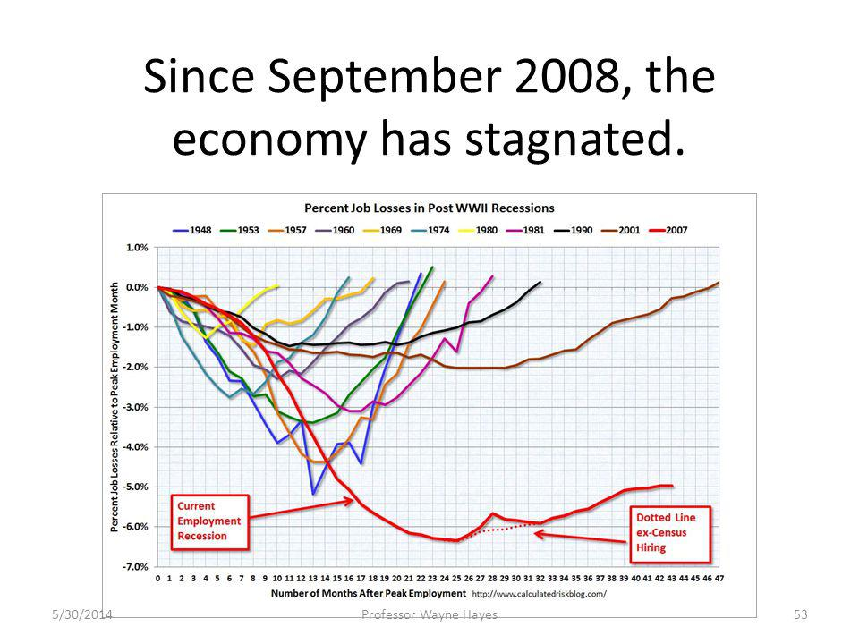Since September 2008, the economy has stagnated. 5/30/2014Professor Wayne Hayes53