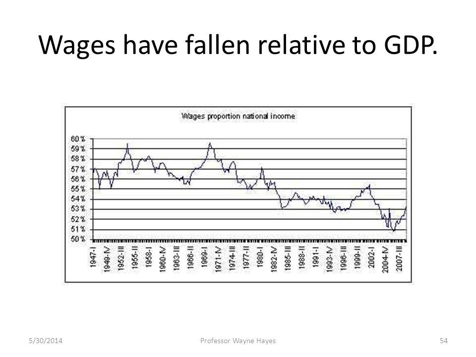 Wages have fallen relative to GDP. 5/30/2014Professor Wayne Hayes54