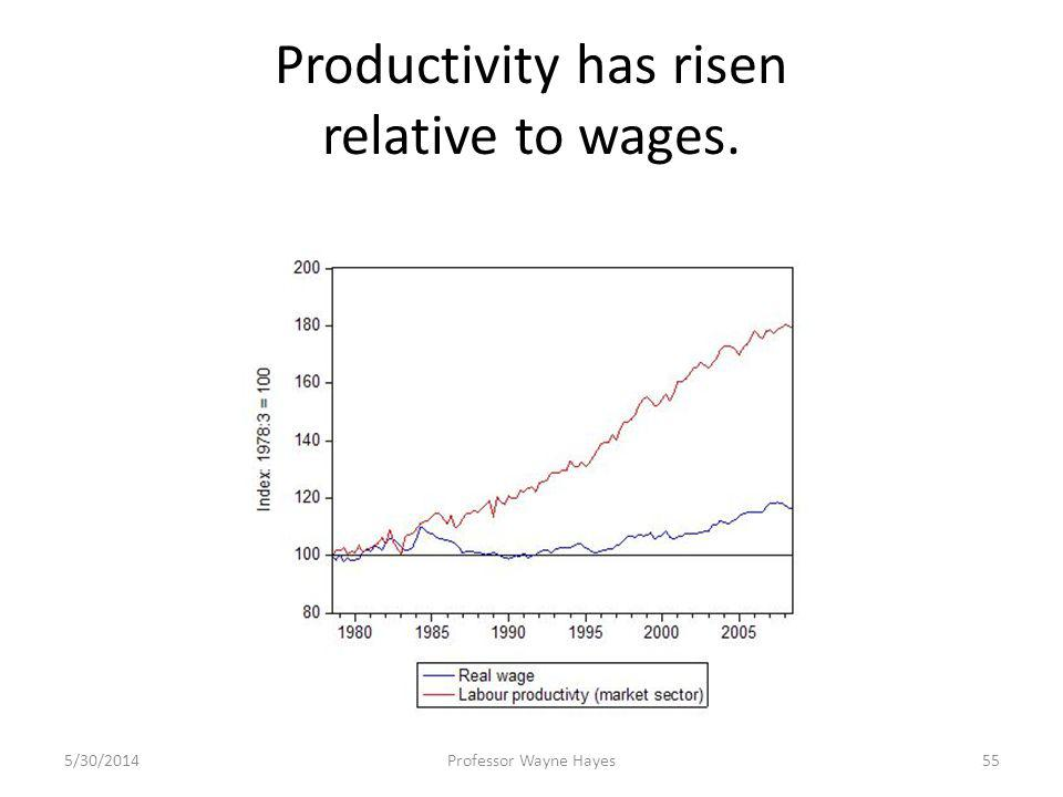 Productivity has risen relative to wages. 5/30/2014Professor Wayne Hayes55