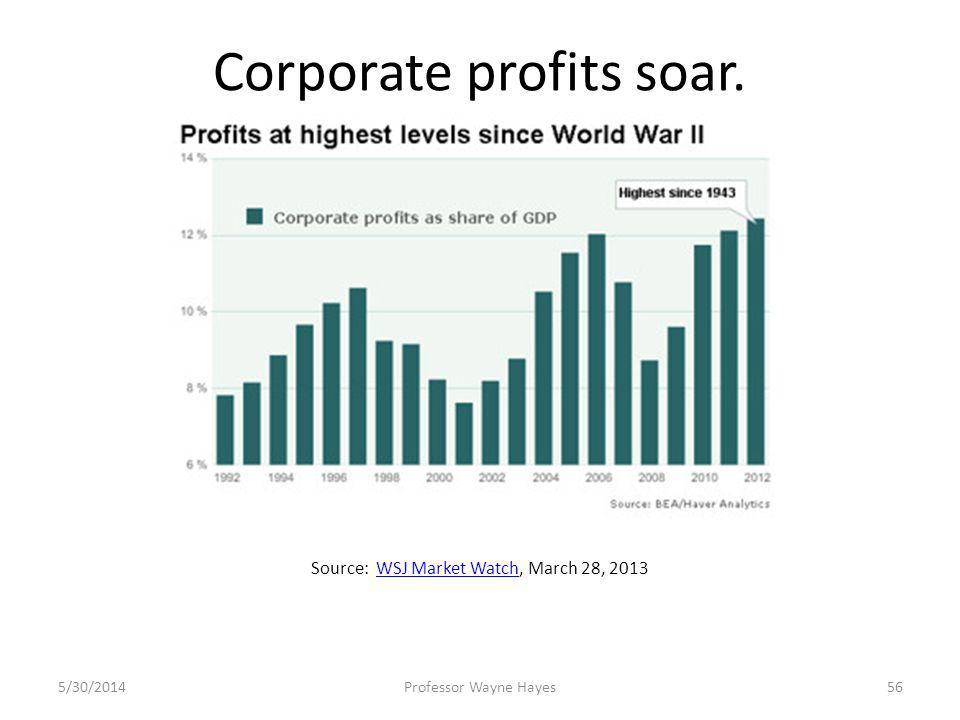 Corporate profits soar. 5/30/2014Professor Wayne Hayes56 Source: WSJ Market Watch, March 28, 2013WSJ Market Watch