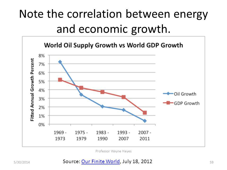 Note the correlation between energy and economic growth. 5/30/2014 Professor Wayne Hayes 59 Source: Our Finite World, July 18, 2012Our Finite World