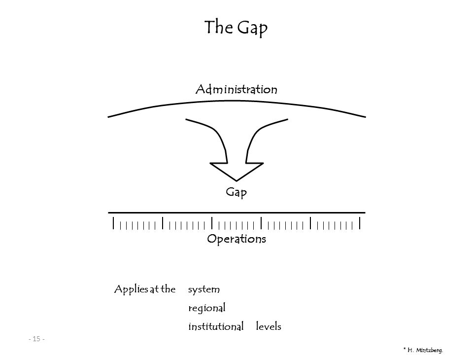 - 15 - © H. Mintzberg. The Gap Applies at thesystem regional institutional levels Gap Administration Operations