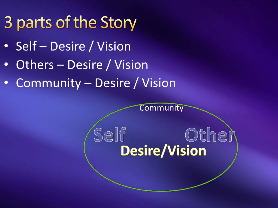 Self – Desire / Vision Others – Desire / Vision Community – Desire / Vision Community