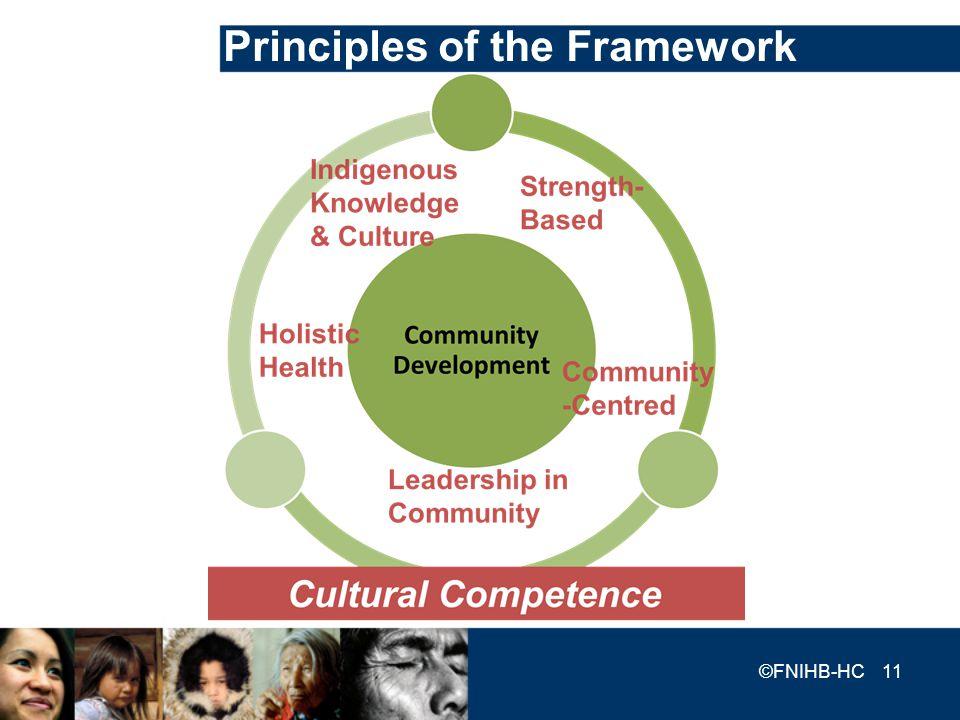 Principles of the Framework ©FNIHB-HC 11