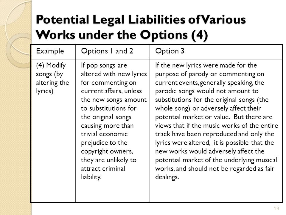 Potential Legal Liabilities of Various Works under the Options (4) ExampleOptions 1 and 2Option 3 (4) Modify songs (by altering the lyrics) If pop son