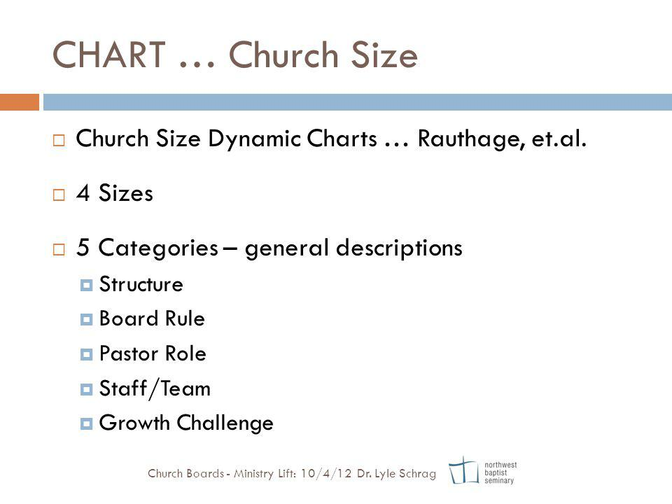 CHART … Church Size Church Size Dynamic Charts … Rauthage, et.al. 4 Sizes 5 Categories – general descriptions Structure Board Rule Pastor Role Staff/T