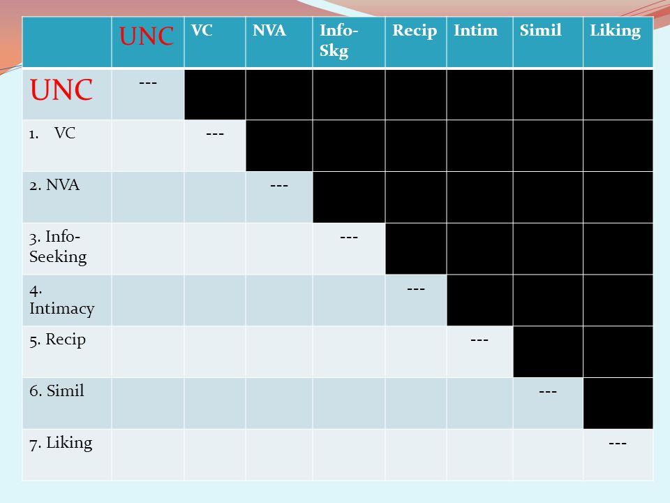 UNC VCNVAInfo- Skg RecipIntimSimilLiking UNC --- 1.VC--- 2.