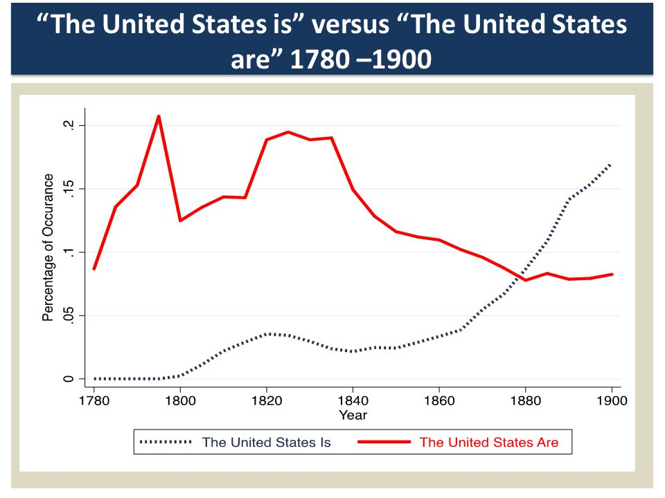 The United States is versus The United States are 1780 –1900