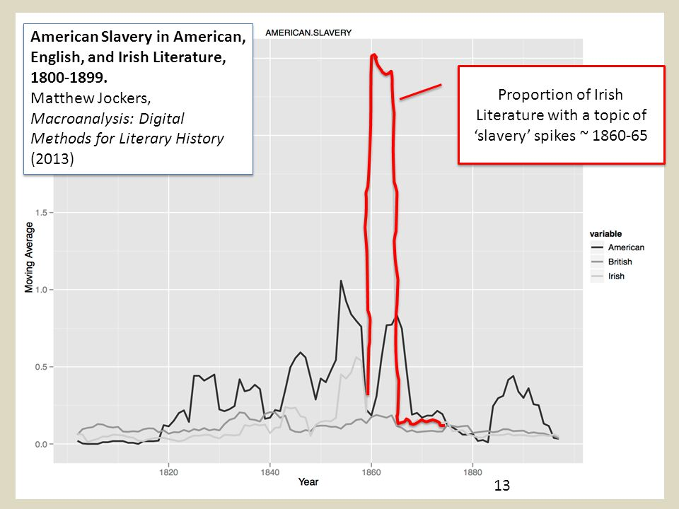 13 American Slavery in American, English, and Irish Literature, 1800-1899. Matthew Jockers, Macroanalysis: Digital Methods for Literary History (2013)