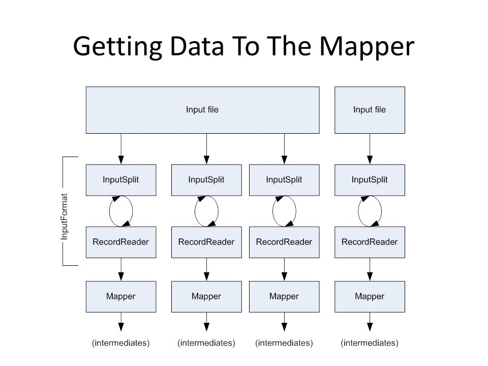 Getting Data To The Mapper