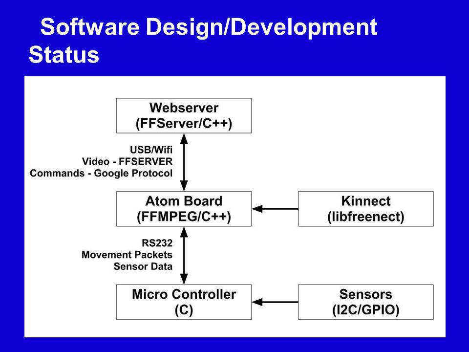 Software Design/Development Status