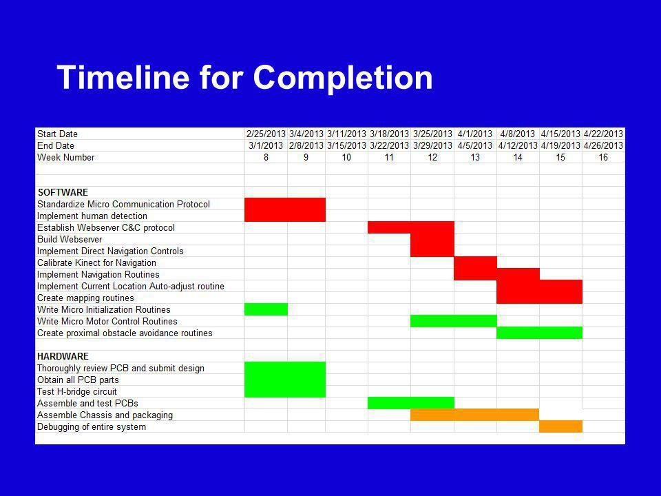 Timeline for Completion