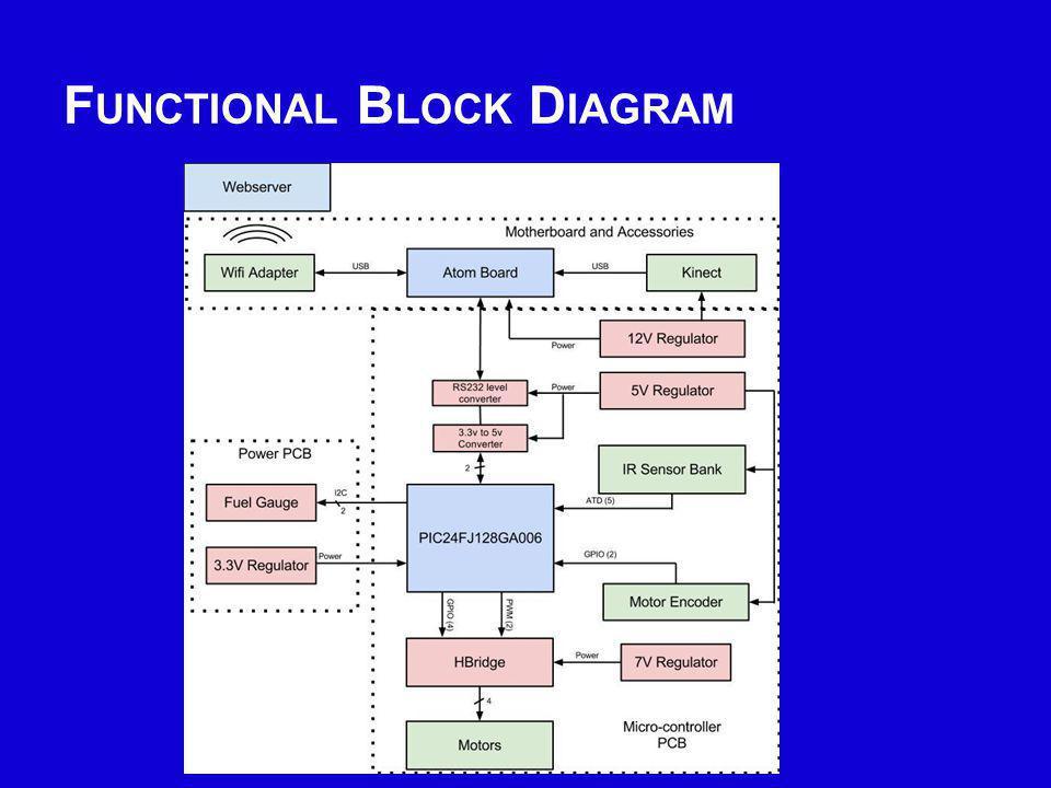 F UNCTIONAL B LOCK D IAGRAM