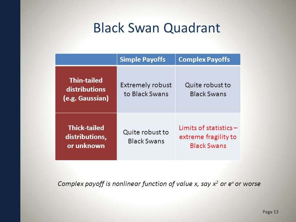 Black Swan Quadrant Page 13 Simple PayoffsComplex Payoffs Thin-tailed distributions (e.g.