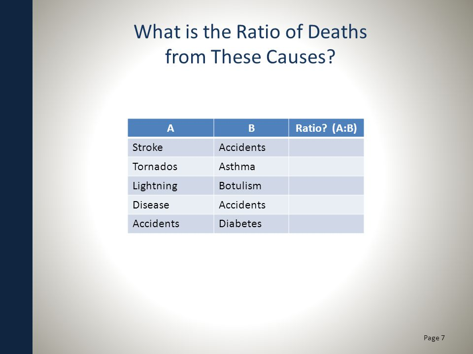 What is the Ratio of Deaths from These Causes. ABRatio.