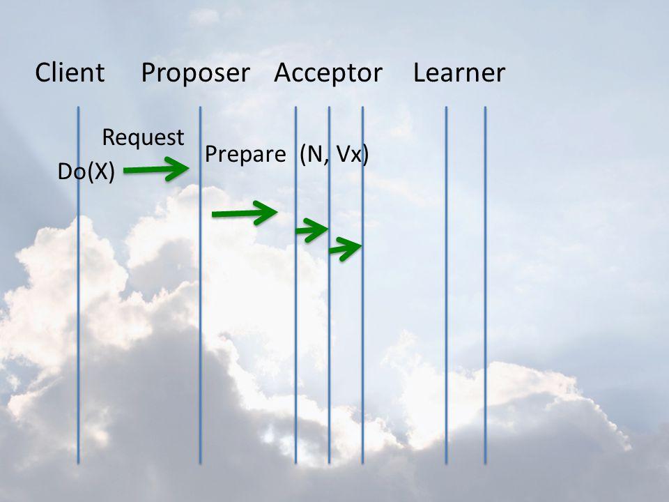 ClientProposerAcceptorLearner Do(X) Request Prepare (N, Vx)