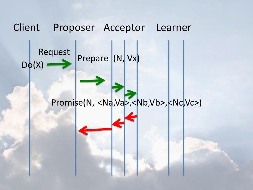ClientProposerAcceptorLearner Do(X) Request Prepare (N, Vx) Promise(N,,, )